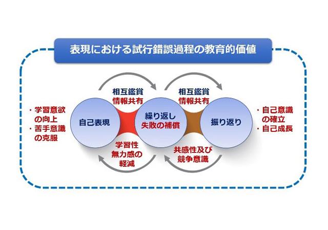 美術教育を考える(6)~新学習指導要領を見据えた学習指導の改善~(まとめ・後編)