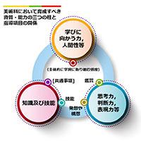 美術教育を考える(5)~新学習指導要領を見据えた学習指導の改善~(まとめ・前編)