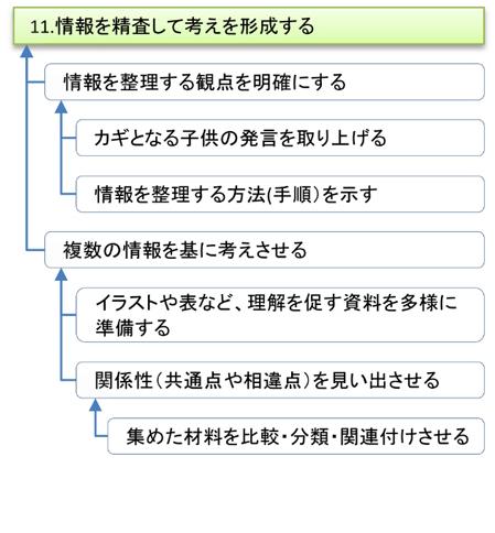 図表2「11 情報を精査して考えを形成する」における教師の手立て