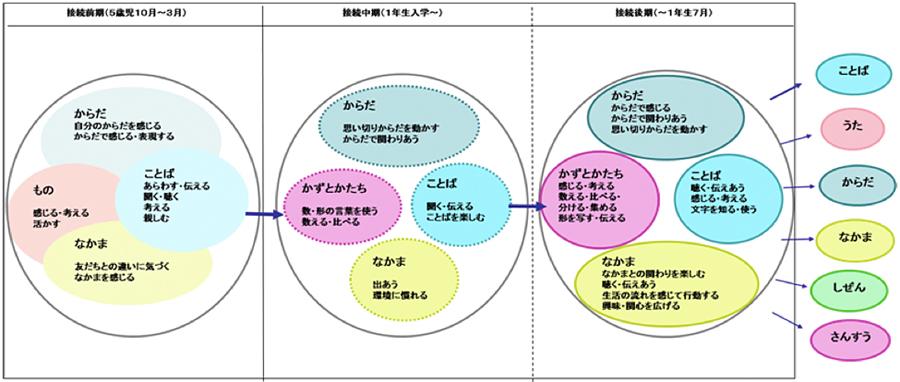 幼・小接続期保育分野・学習分野関係構想図