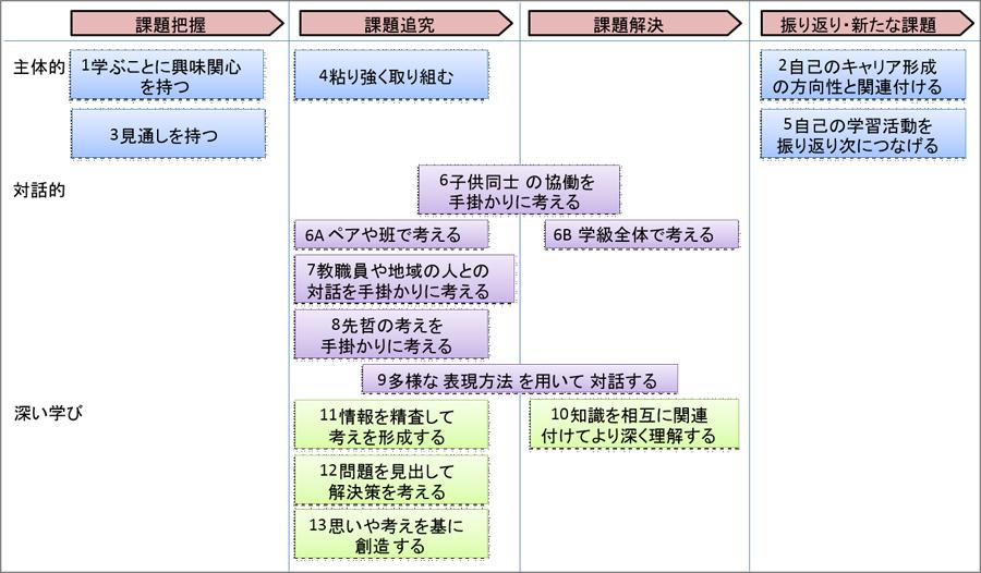 図表3 抽出した授業改善の視点の学習過程への配置