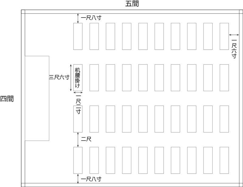 明治時代の教室(『未来の学校建築』より明治中期の教室平面モデルプランを参考に作成) ※一間≒1.81818m 一尺≒303.03mm 一寸≒30.303mm