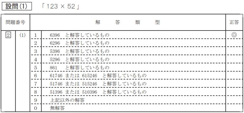 計算の問題の解答類型の例(平成 29 年度 全国学力・学習状況調査小学校 算数 解説資料 P.20より)