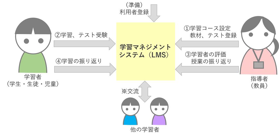 """意外と知らない""""学習マネジメントシステム""""(第1回)"""