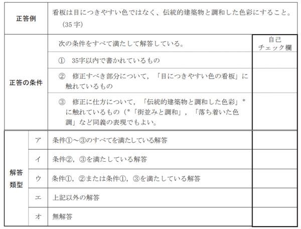 自己採点用の資料の例(大学入試センター「自己採点用ワークシート【国語】」P.5より)