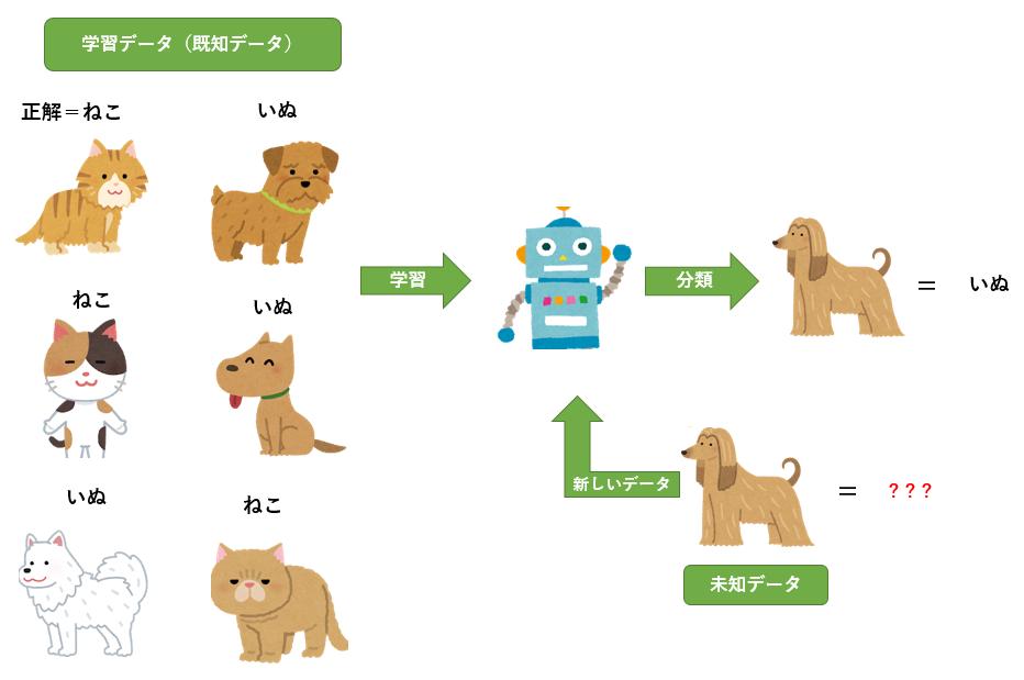 """意外と知らない""""教育とAI""""(第1回)AI(人工知能)とは?"""