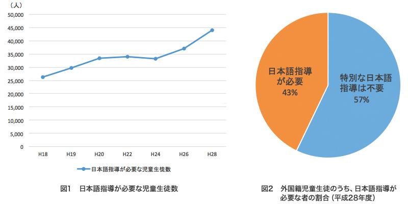 ※文部科学省「日本語指導が必要な児童生徒の受入状況等に関する調査」(平成28年度)を基に作成 ※図1の「日本語指導が必要な児童生徒数」は、小学校、中学校、高等学校、義務教育学校、中等教育学校、特別支援学校に在籍する、外国籍児童生徒と、日本国籍児童生徒の合計値を算出