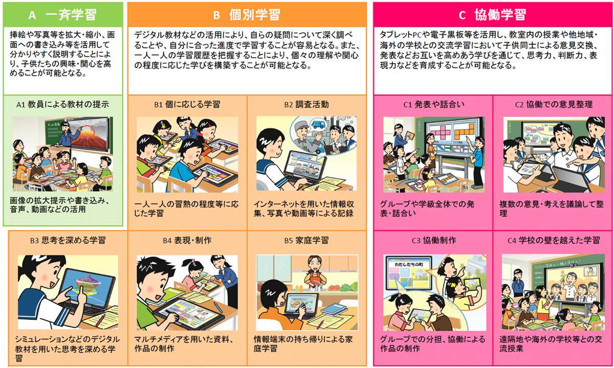 図2:学習場面に応じたICT活用事例