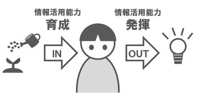 情報活用能力のインプットとアウトプットのイラスト