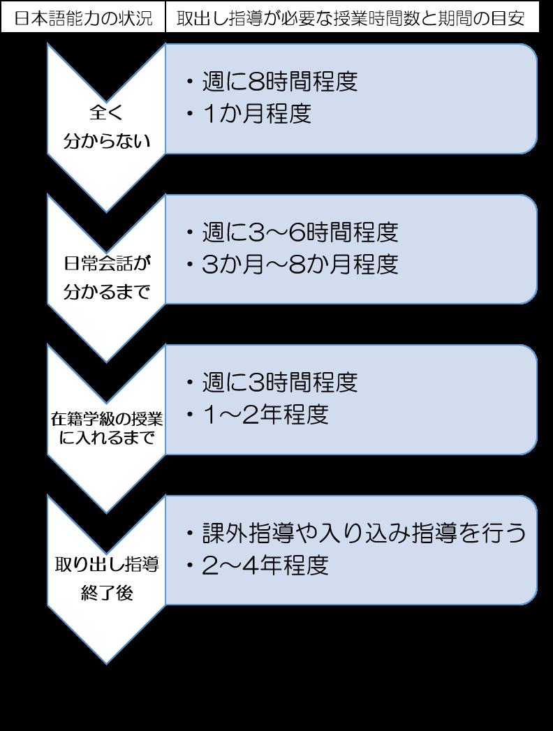 図6 小学校低学年で、日本語が全くわからない状態で来日した場合の、小学校における取り出し指導の例