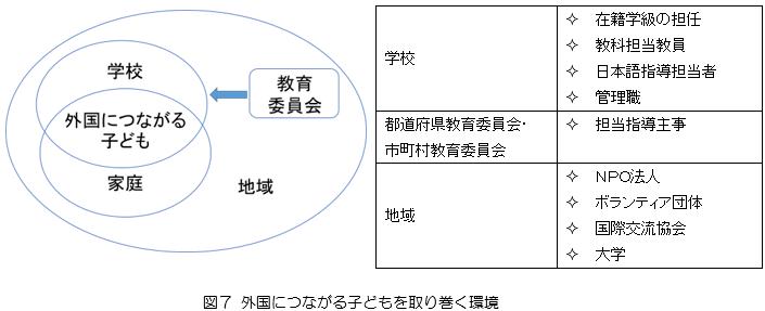 文科省(平成23年3月22日発行)『外国人児童生徒受入れの手引き』を参考に作成 ※日本語指導担当者には、専任の教員が配置されている場合、学級担任や他の教職員が兼任する場合、市町村などから派遣される支援員や指導協力者が引き受ける場合などがあります。