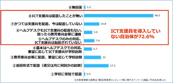 一般社団法人日本教育情報化振興会「ICT教育環境整備ハンドブック」P.30のデータより作成)