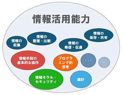 情報活用能力のイメージ図(包含図)