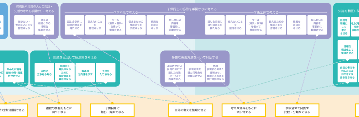 図表6 教師の手立てとICT活用の紐づけ