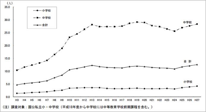 不登校児童生徒の割合の推移のグラフ(1,000人当たりの不登校児童生徒数)