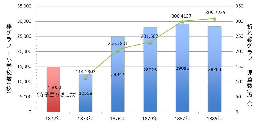 全国の公立小学校数と児童数の変遷(文部科学省 学制100年史のデータより作成)