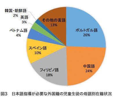 ※文部科学省「日本語指導が必要な児童生徒の受入状況等に関する調査」(平成28年度)を基に作成