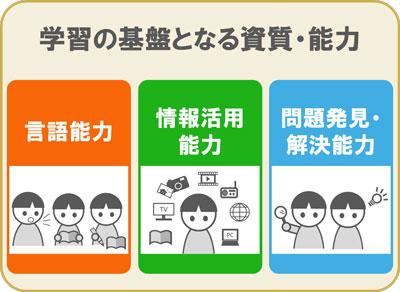 情報活用能力と言語能力と問題発見・解決能力が基盤となっている図