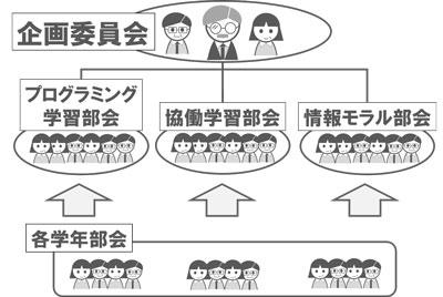 体制づくりのイメージ