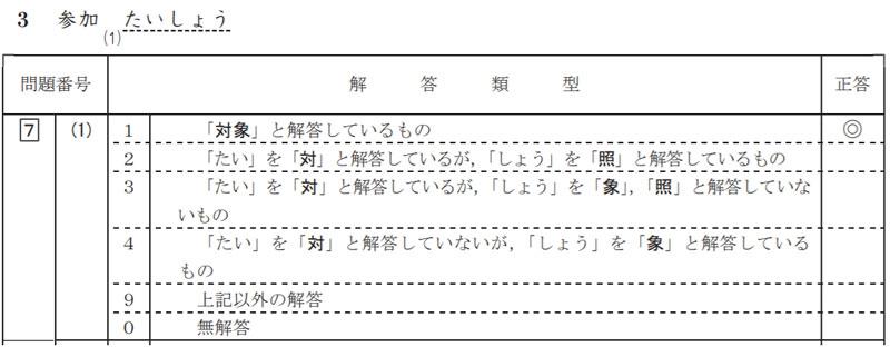 漢字の問題の解答類型の例(平成 29 年度 全国学力・学習状況調査小学校 国語 解説資料 P.37より)