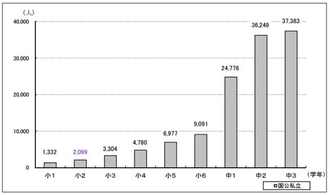 学年別不登校児童生徒数のグラフ