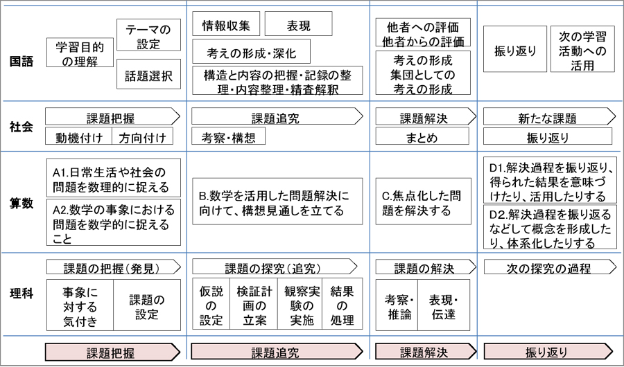図表1 新学習指導要領における国語、社会、算数、理科の4教科の学習過程