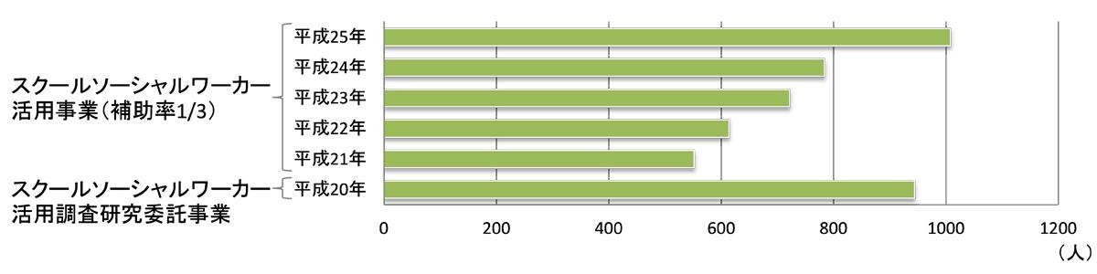 文部科学省「チームとしての学校・教職員の在り方に関する作業部会(第4回) 配付資料(参考資料 基礎資料)」(PDFファイル)より転載(一部加工)
