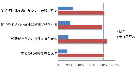 グラフ4:主体的な学びの引き出しに係る職能に自信を持つ教員の割合