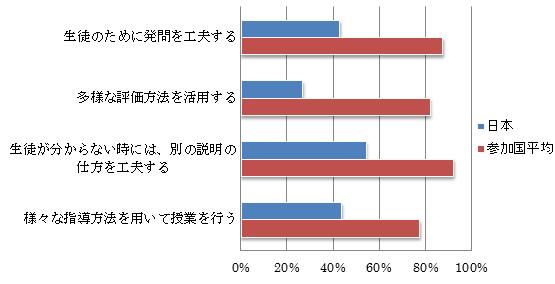 グラフ4・グラフ5共に国際教員指導環境調査(TALIS2013)の調査結果報告書 P.194、P.195記載データより作成