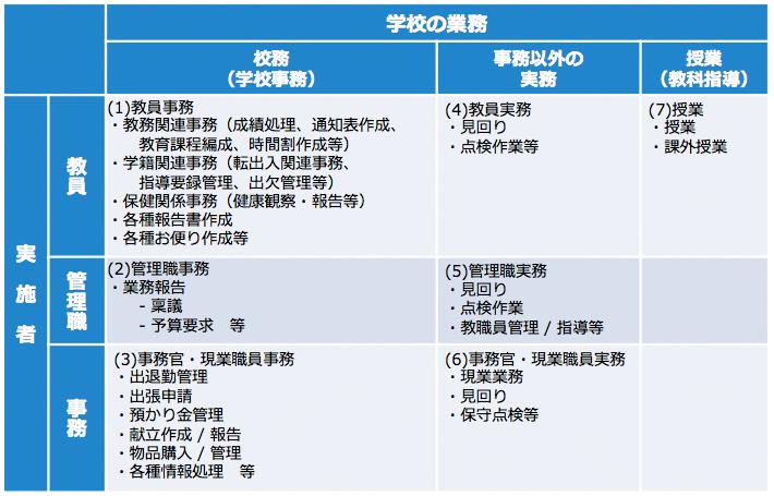 出典:(旧)JAPET校務情報化調査研究委員会における校務の定義