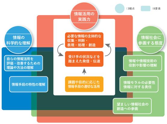 文部科学省「情報活用能力調査結果の概要」(PDF)より抜粋