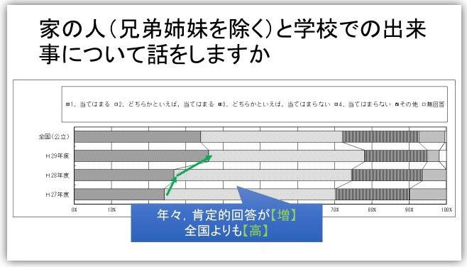 調査結果カードのサンプルイメージ (※開催校の調査データではありません)