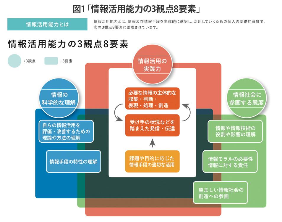 図1「情報活用能力の3観点8要素」