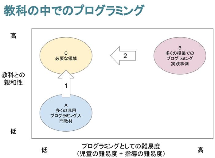 © 2017 一般社団法人みんなのコードinfo@code.or.jp