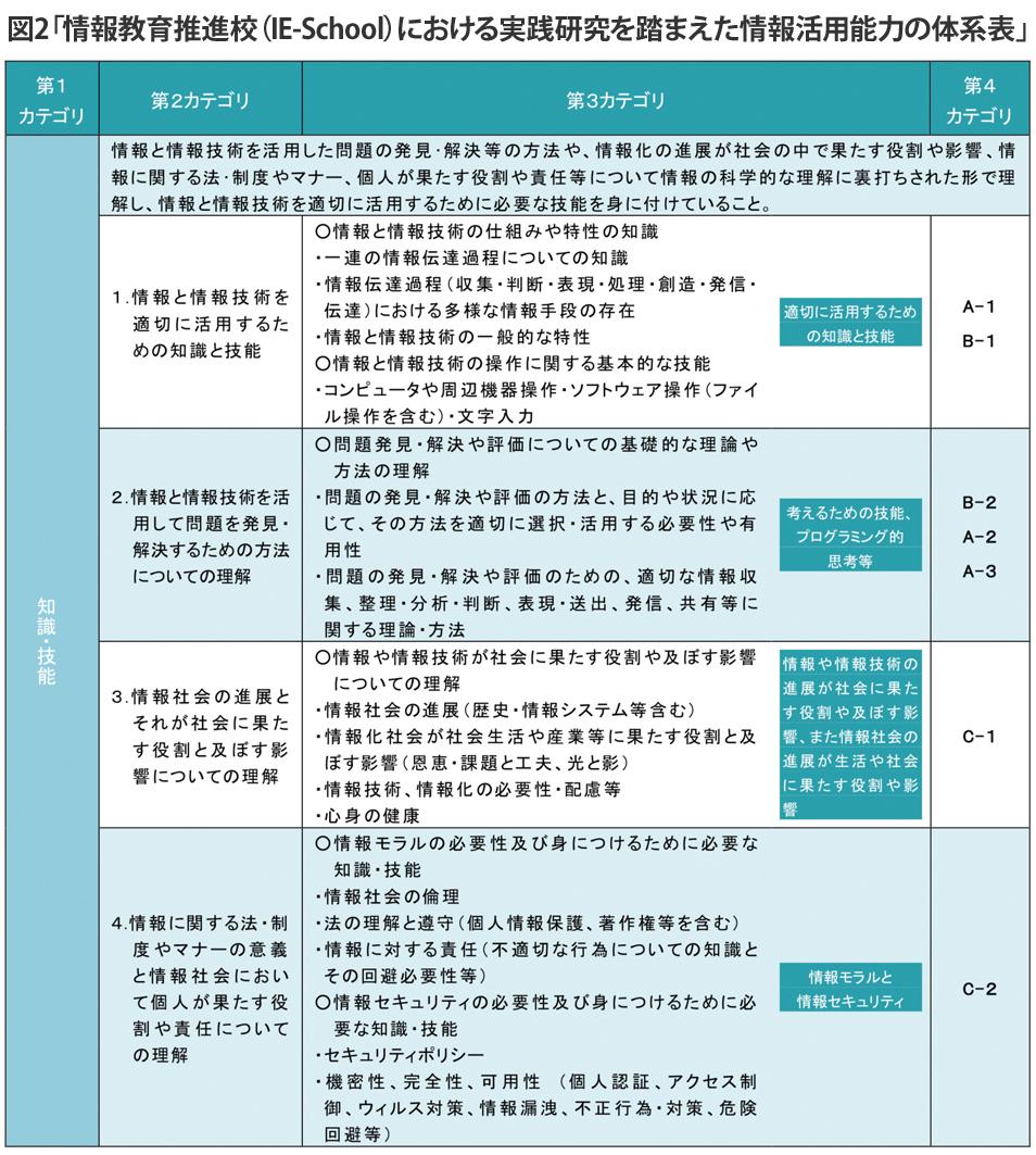 「情報教育推進校(IE-School)」調査研究の成果報告書2、P144より
