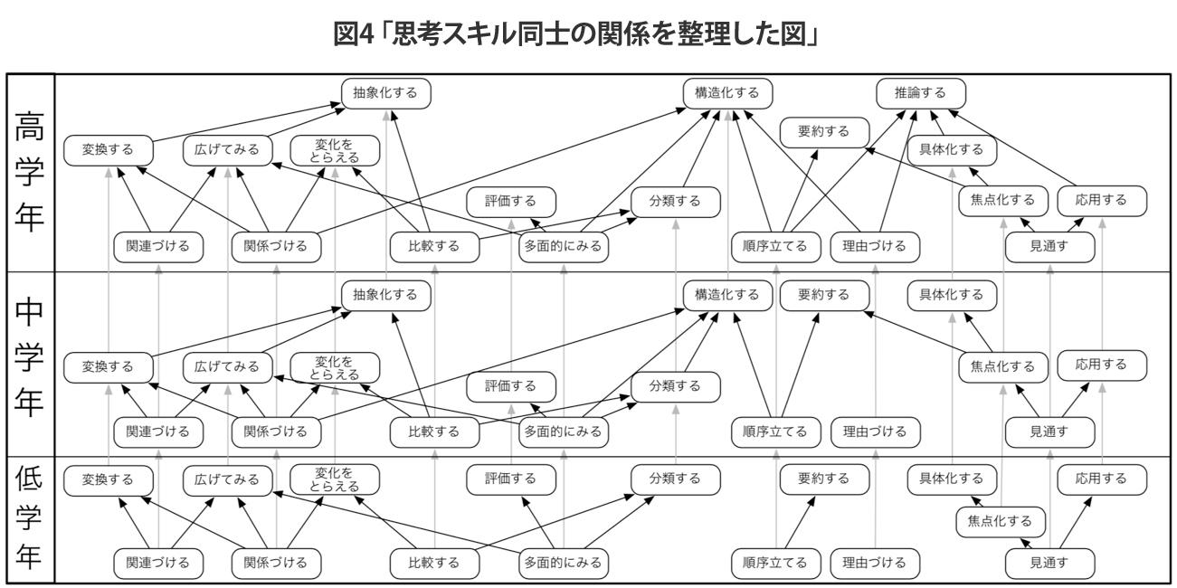 図4「思考スキル同士の関係を整理した図」