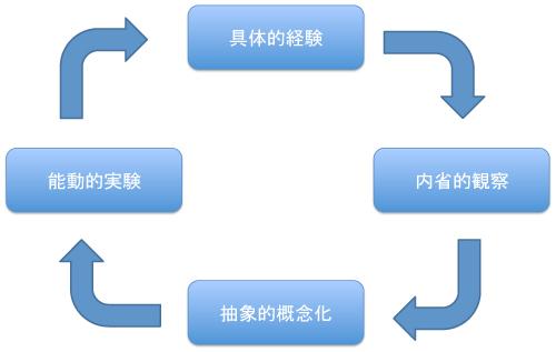経験学習モデル(Kolb 1984)