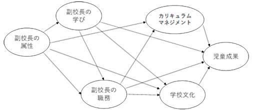共分散構造分析による分析