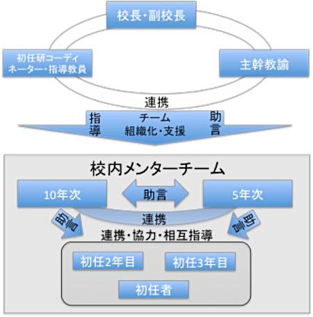 図 メンターチームのモデル図