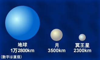 図1.冥王星と月、地球の大きさ比較。