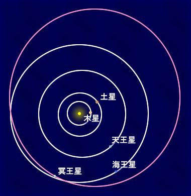 図2.下図:また、冥王星の軌道(ピンク)の一部は海王星の軌道の内側を通る。