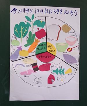 食材を赤・緑・黄に分類した栄養素の図