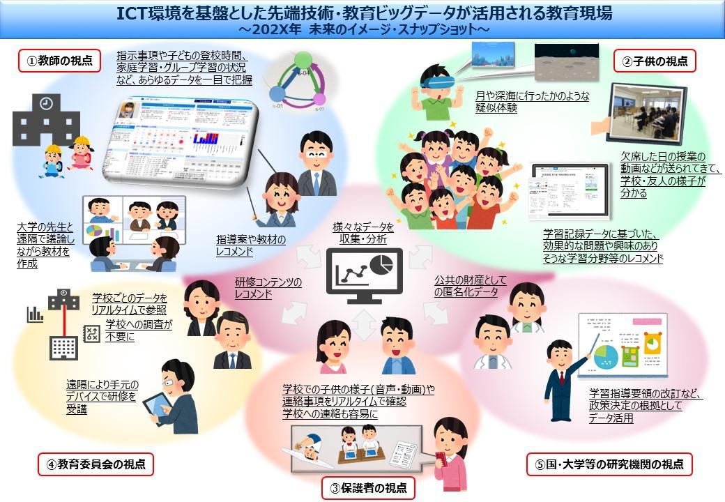 http://www.mext.go.jp/a_menu/other/1411332.htm