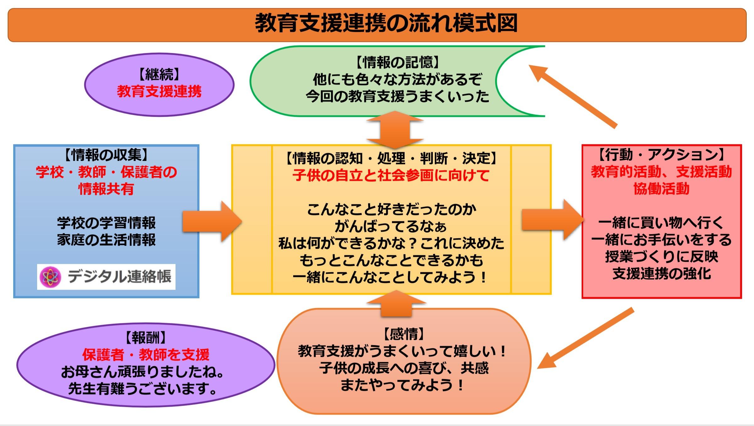 教育支援連携〈教育支援連携の流れ模式図〉